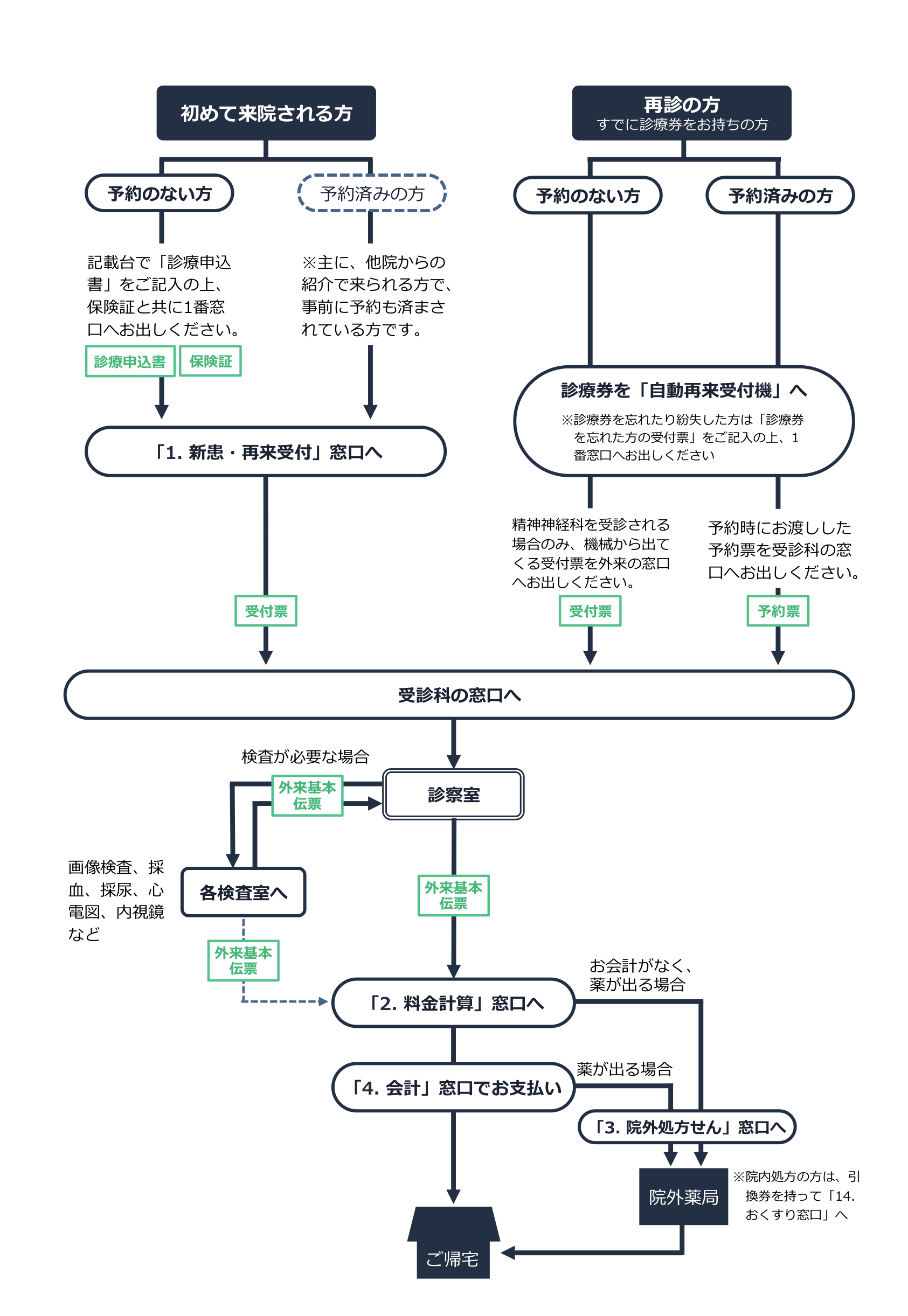 外来診療の流れイメージ図